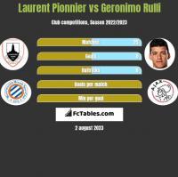 Laurent Pionnier vs Geronimo Rulli h2h player stats