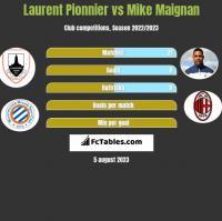 Laurent Pionnier vs Mike Maignan h2h player stats