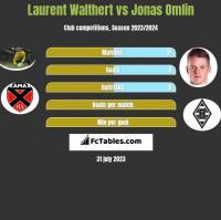 Laurent Walthert vs Jonas Omlin h2h player stats