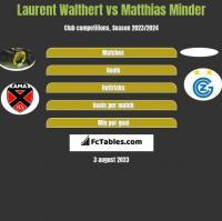 Laurent Walthert vs Matthias Minder h2h player stats