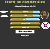 Laurentiu Bus vs Boubacar Fofana h2h player stats