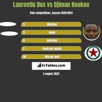 Laurentiu Bus vs Djiman Koukou h2h player stats