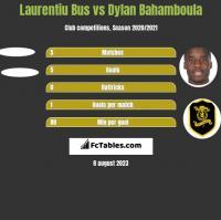 Laurentiu Bus vs Dylan Bahamboula h2h player stats