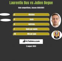 Laurentiu Bus vs Julien Begue h2h player stats