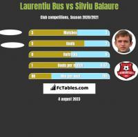 Laurentiu Bus vs Silviu Balaure h2h player stats