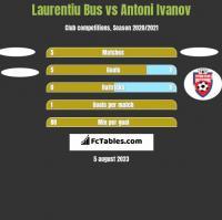 Laurentiu Bus vs Antoni Ivanov h2h player stats