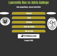 Laurentiu Rus vs Adria Gallego h2h player stats