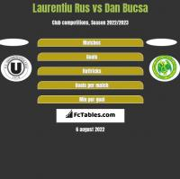 Laurentiu Rus vs Dan Bucsa h2h player stats