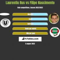 Laurentiu Rus vs Filipe Nascimento h2h player stats
