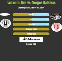 Laurentiu Rus vs Giorgos Katsikas h2h player stats