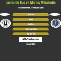 Laurentiu Rus vs Marius Mihalache h2h player stats