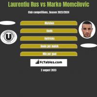 Laurentiu Rus vs Marko Momcilovic h2h player stats