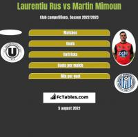 Laurentiu Rus vs Martin Mimoun h2h player stats