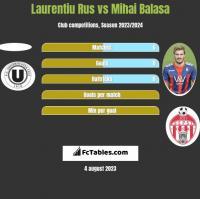 Laurentiu Rus vs Mihai Balasa h2h player stats