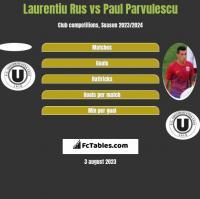 Laurentiu Rus vs Paul Parvulescu h2h player stats