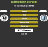 Laurentiu Rus vs Platini h2h player stats