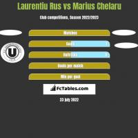 Laurentiu Rus vs Marius Chelaru h2h player stats