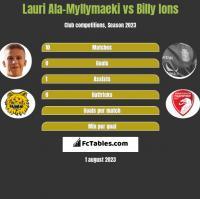Lauri Ala-Myllymaeki vs Billy Ions h2h player stats