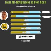 Lauri Ala-Myllymaeki vs Dion Acoff h2h player stats