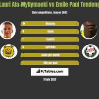 Lauri Ala-Myllymaeki vs Emile Paul Tendeng h2h player stats