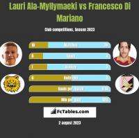 Lauri Ala-Myllymaeki vs Francesco Di Mariano h2h player stats