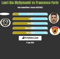 Lauri Ala-Myllymaeki vs Francesco Forte h2h player stats