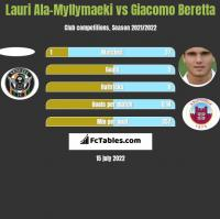 Lauri Ala-Myllymaeki vs Giacomo Beretta h2h player stats