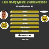 Lauri Ala-Myllymaeki vs Ilari Mettaelae h2h player stats