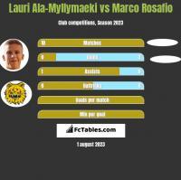 Lauri Ala-Myllymaeki vs Marco Rosafio h2h player stats