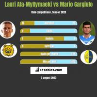 Lauri Ala-Myllymaeki vs Mario Gargiulo h2h player stats