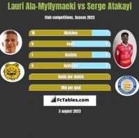 Lauri Ala-Myllymaeki vs Serge Atakayi h2h player stats