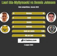 Lauri Ala-Myllymaeki vs Dennis Johnsen h2h player stats