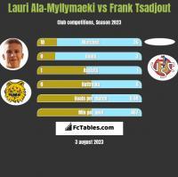 Lauri Ala-Myllymaeki vs Frank Tsadjout h2h player stats