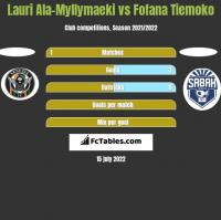 Lauri Ala-Myllymaeki vs Fofana Tiemoko h2h player stats