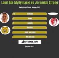 Lauri Ala-Myllymaeki vs Jeremiah Streng h2h player stats