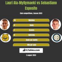 Lauri Ala-Myllymaeki vs Sebastiano Esposito h2h player stats