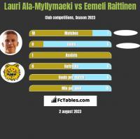 Lauri Ala-Myllymaeki vs Eemeli Raittinen h2h player stats