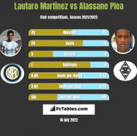Lautaro Martinez vs Alassane Plea h2h player stats