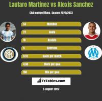 Lautaro Martinez vs Alexis Sanchez h2h player stats