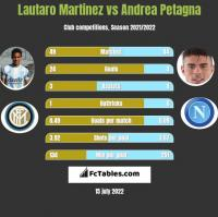 Lautaro Martinez vs Andrea Petagna h2h player stats