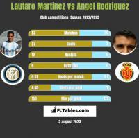 Lautaro Martinez vs Angel Rodriguez h2h player stats