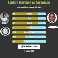 Lautaro Martinez vs Deyverson h2h player stats