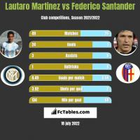 Lautaro Martinez vs Federico Santander h2h player stats
