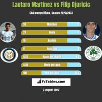 Lautaro Martinez vs Filip Djuricic h2h player stats