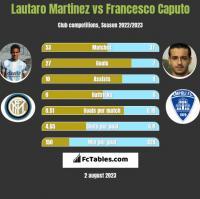 Lautaro Martinez vs Francesco Caputo h2h player stats