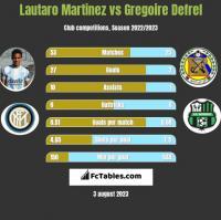 Lautaro Martinez vs Gregoire Defrel h2h player stats