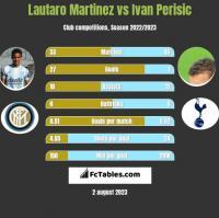 Lautaro Martinez vs Ivan Perisic h2h player stats