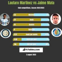 Lautaro Martinez vs Jaime Mata h2h player stats