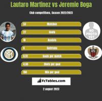 Lautaro Martinez vs Jeremie Boga h2h player stats