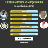 Lautaro Martinez vs Jorge Molina h2h player stats